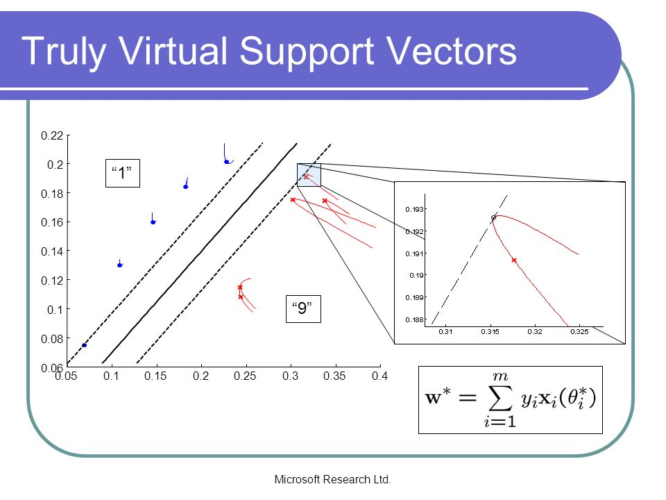 Truly Virtual Support Vectors