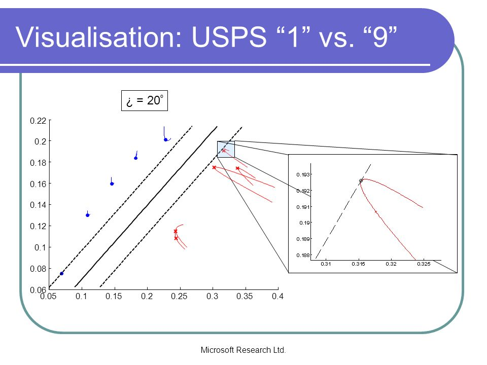 Visualisation: USPS 1 vs. 9