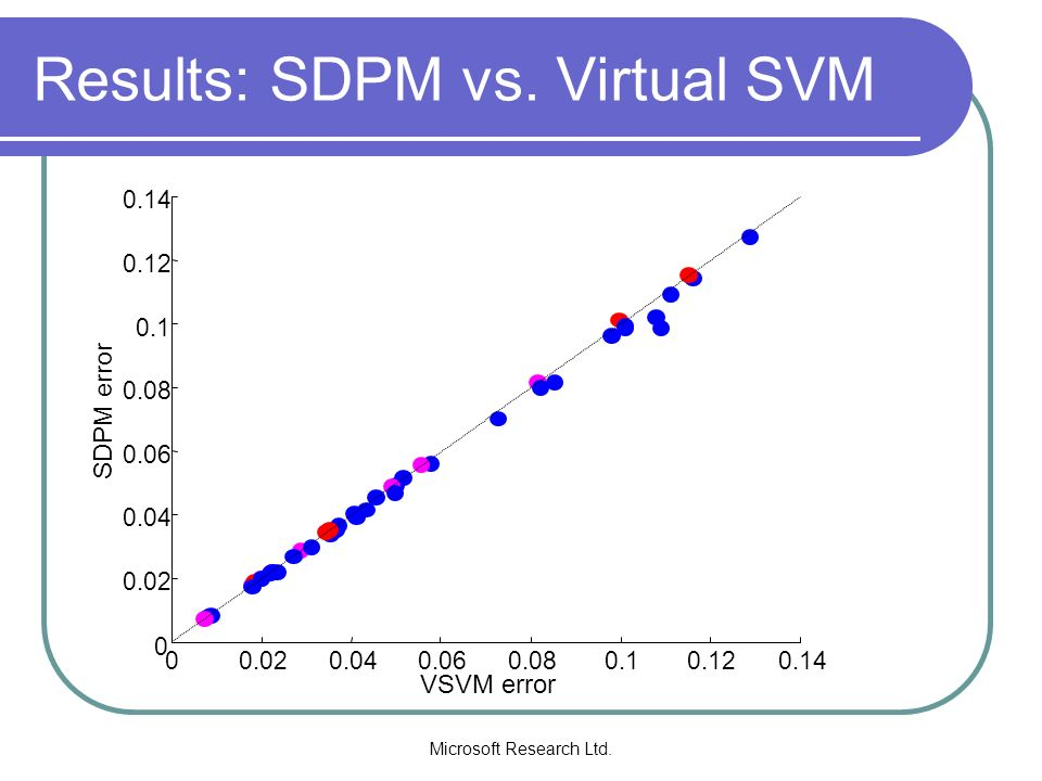 Results: SDPM vs. Virtual SVM
