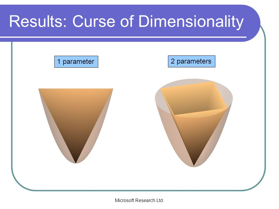 Results: Curse of Dimensionality