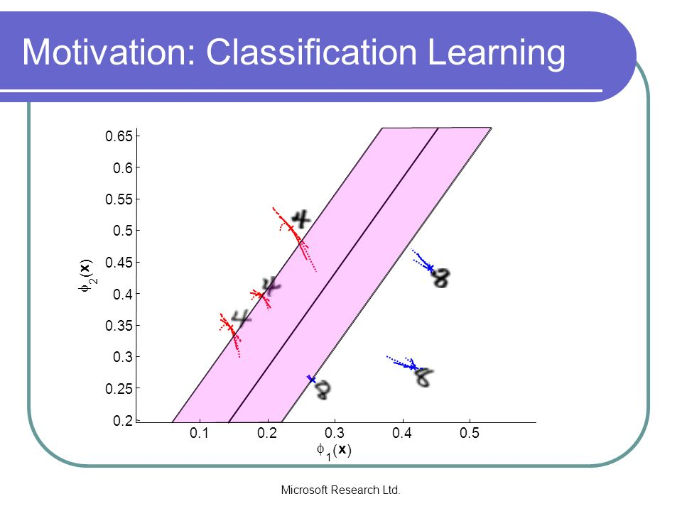 Motivation: Classification Learning