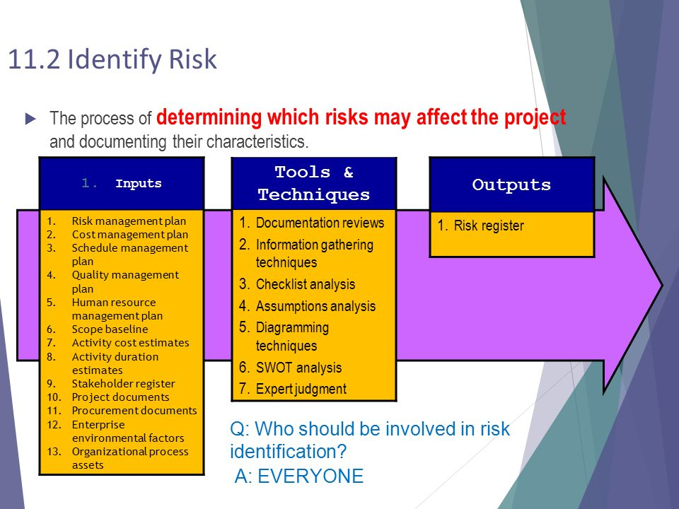 what factors influence project risk A study of risk factors affecting building construction projects patel kishan1 risk is considered to be a major factor that influences project success and risk management is an the main objective of this study is to identify key risk factors that affect the building construction.