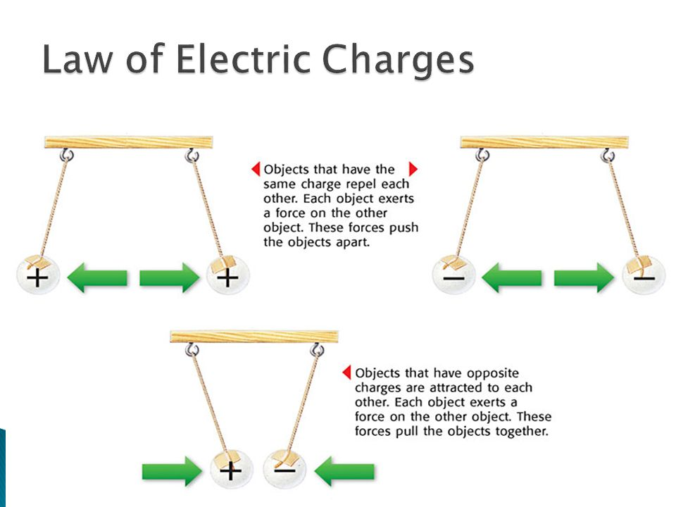 Law of Electric Charges