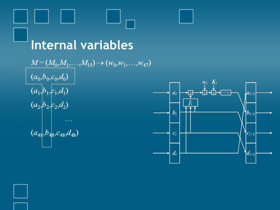 Internal variables M = (M0,M1,…,M15)  (w0,w1,…,w47) (a0,b0,c0,d0)