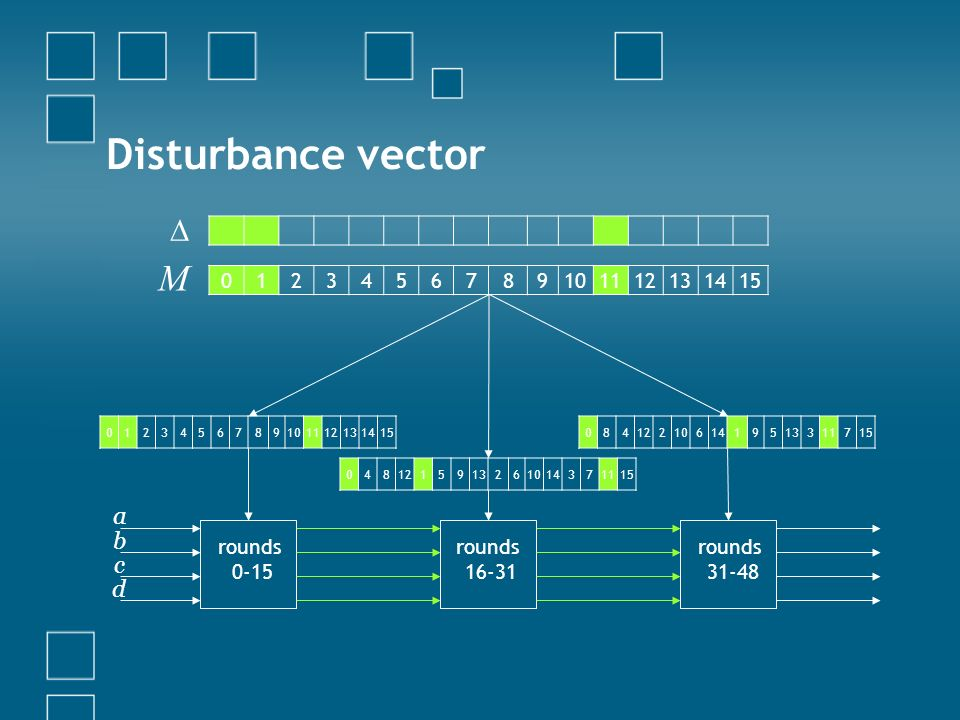 Disturbance vector M  a b c d 1 2 3 4 5 6 7 8 9 10 11 12 13 14 15