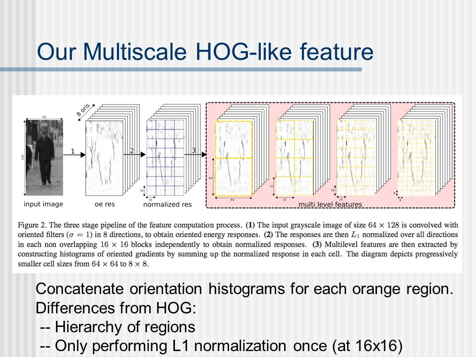 Our Multiscale HOG-like feature