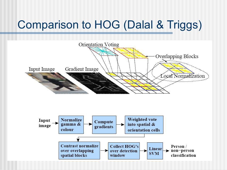 Comparison to HOG (Dalal & Triggs)