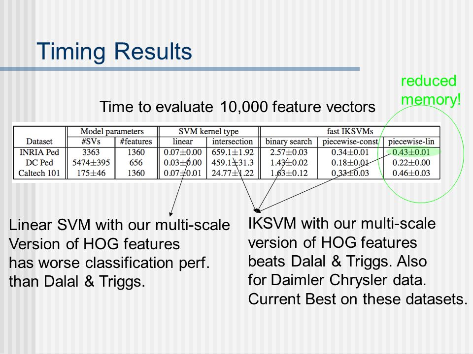 Timing Results reduced memory! Time to evaluate 10,000 feature vectors
