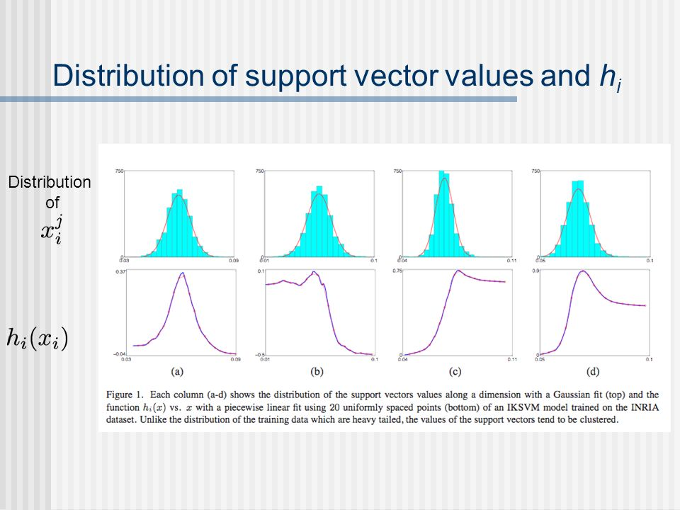 Distribution of support vector values and hi