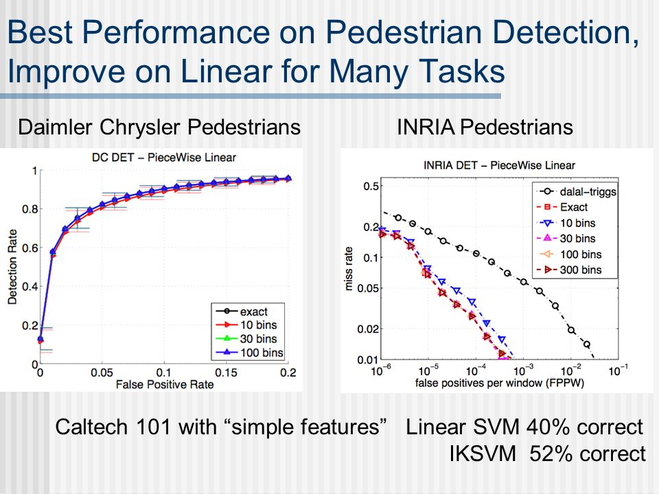 Best Performance on Pedestrian Detection, Improve on Linear for Many Tasks