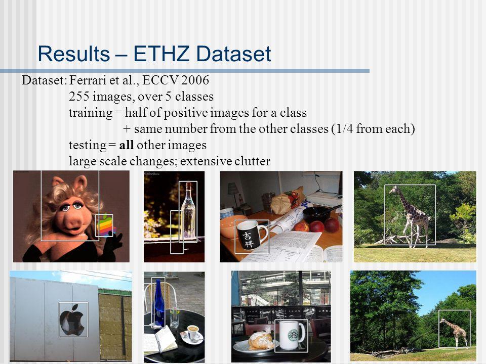 Results – ETHZ Dataset Dataset: Ferrari et al., ECCV 2006