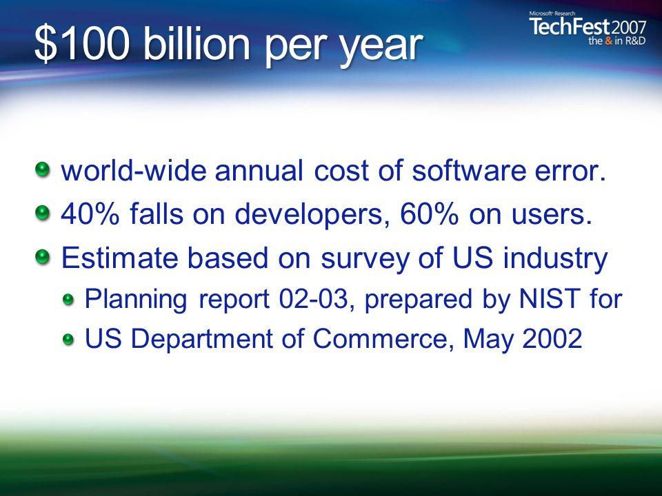 $100 billion per year world-wide annual cost of software error.