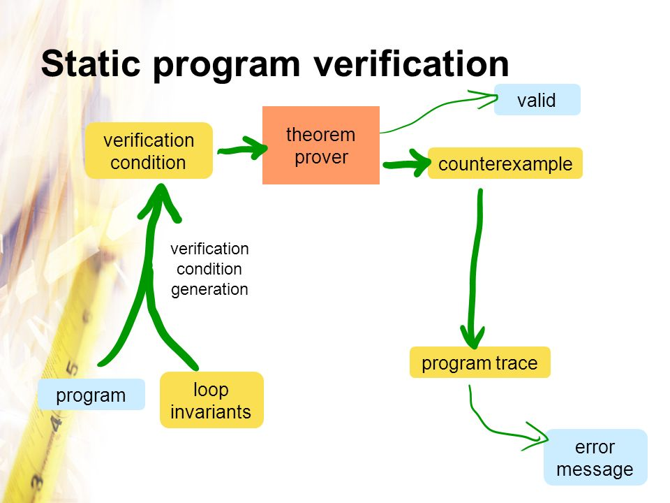 Static program verification