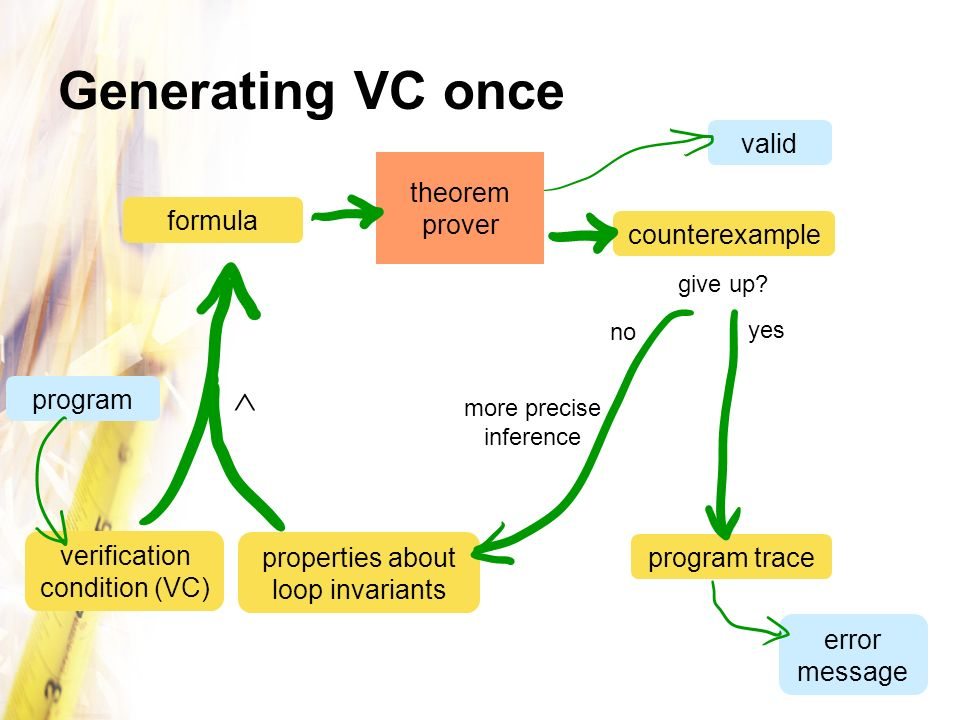 Generating VC once  valid theorem prover formula counterexample