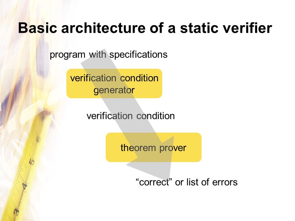 Basic architecture of a static verifier
