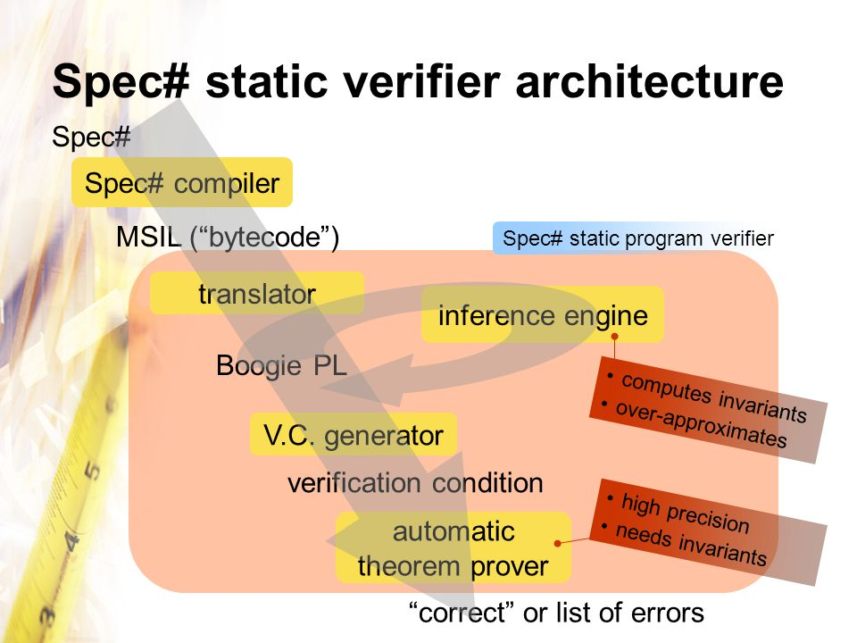 Spec# static verifier architecture
