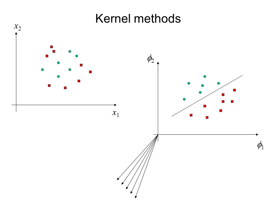 Kernel methods x2 f2 x1 f1