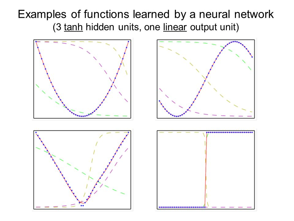 Examples of functions learned by a neural network (3 tanh hidden units, one linear output unit)