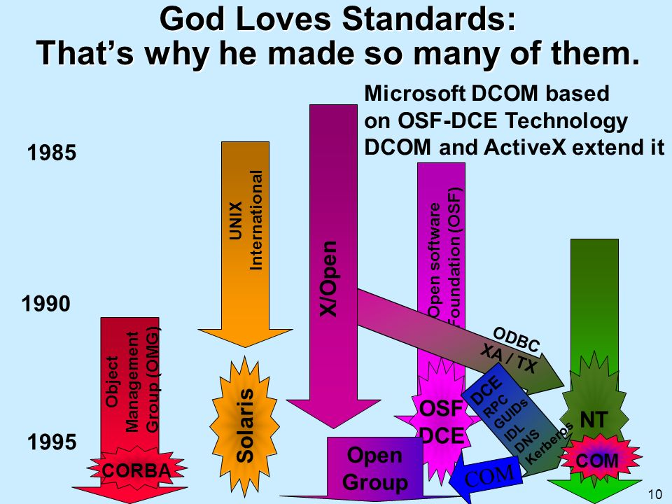 God Loves Standards: That's why he made so many of them.
