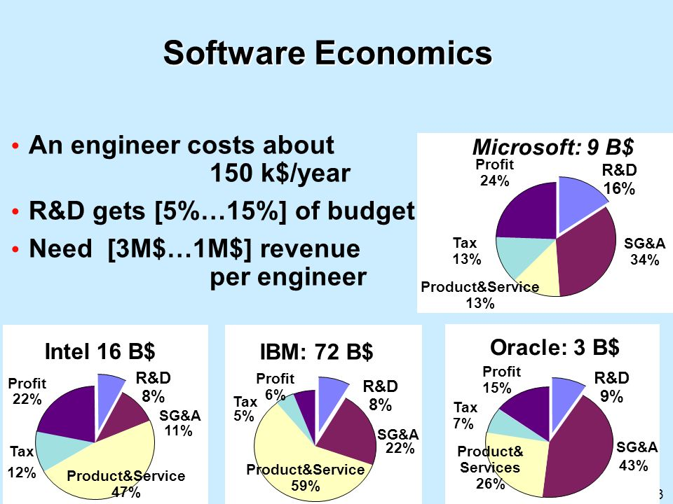 Software Economics An engineer costs about 150 k$/year