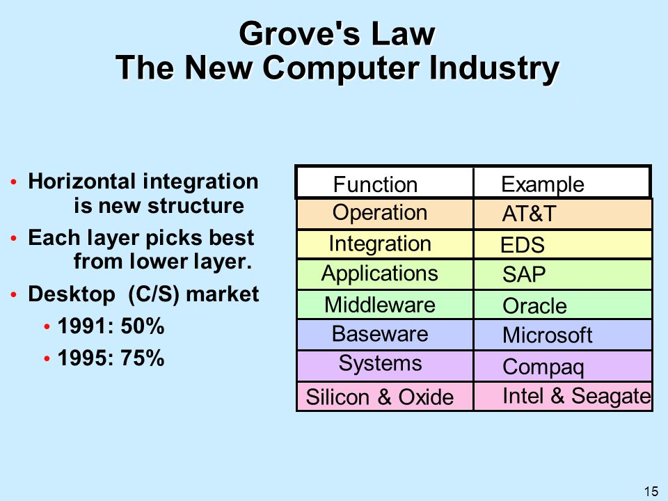 Grove s Law The New Computer Industry