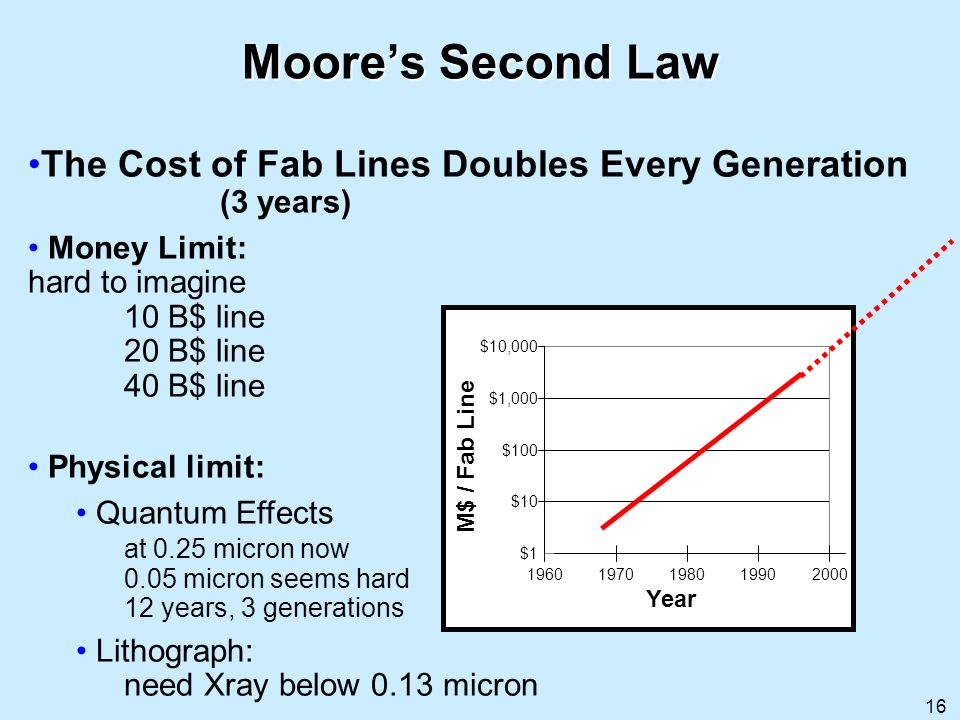 Moore's Second Law The Cost of Fab Lines Doubles Every Generation (3 years) Money Limit: hard to imagine 10 B$ line 20 B$ line 40 B$ line.