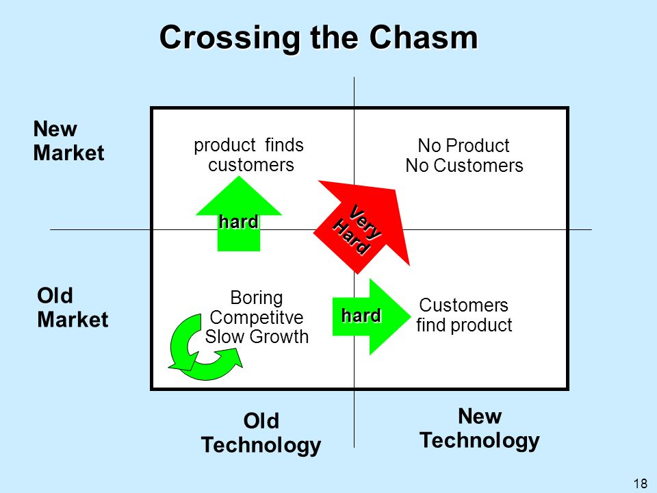Crossing the Chasm Old Market New Technology Very Hard hard Boring