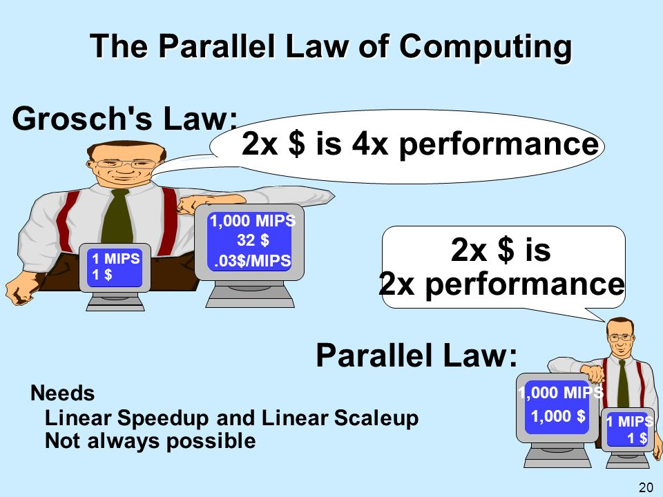 The Parallel Law of Computing