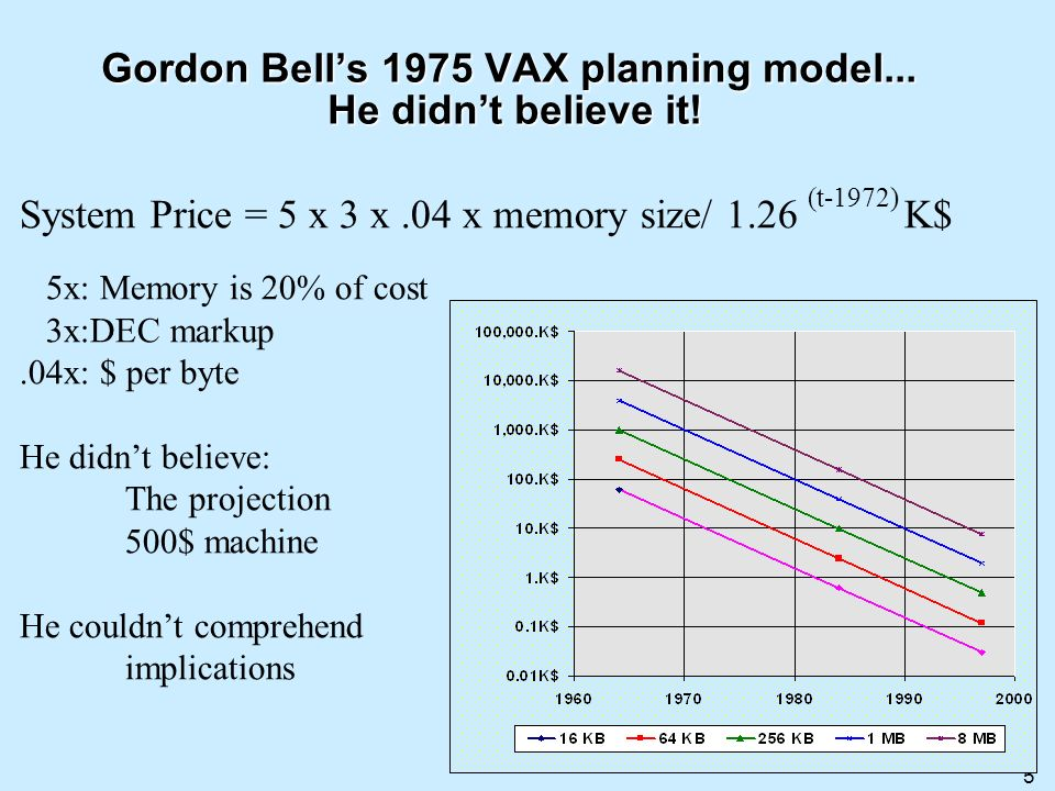 Gordon Bell's 1975 VAX planning model... He didn't believe it!