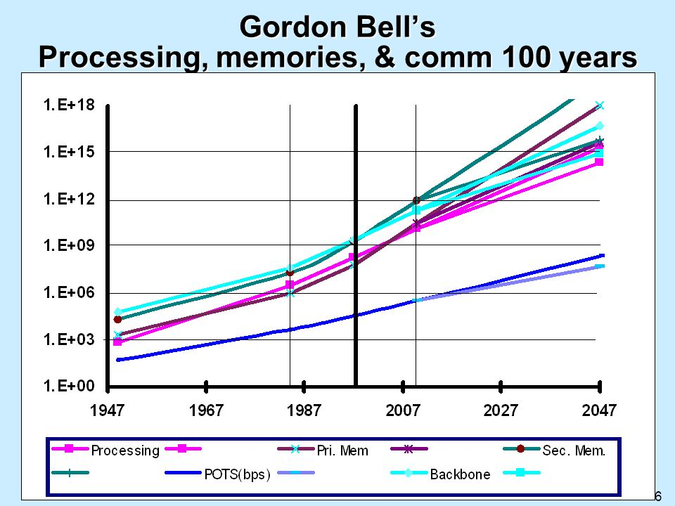 Gordon Bell's Processing, memories, & comm 100 years