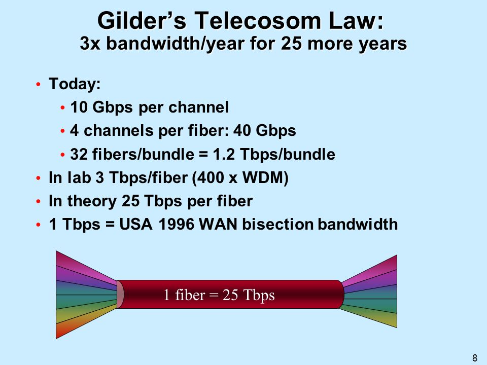 Gilder's Telecosom Law: 3x bandwidth/year for 25 more years