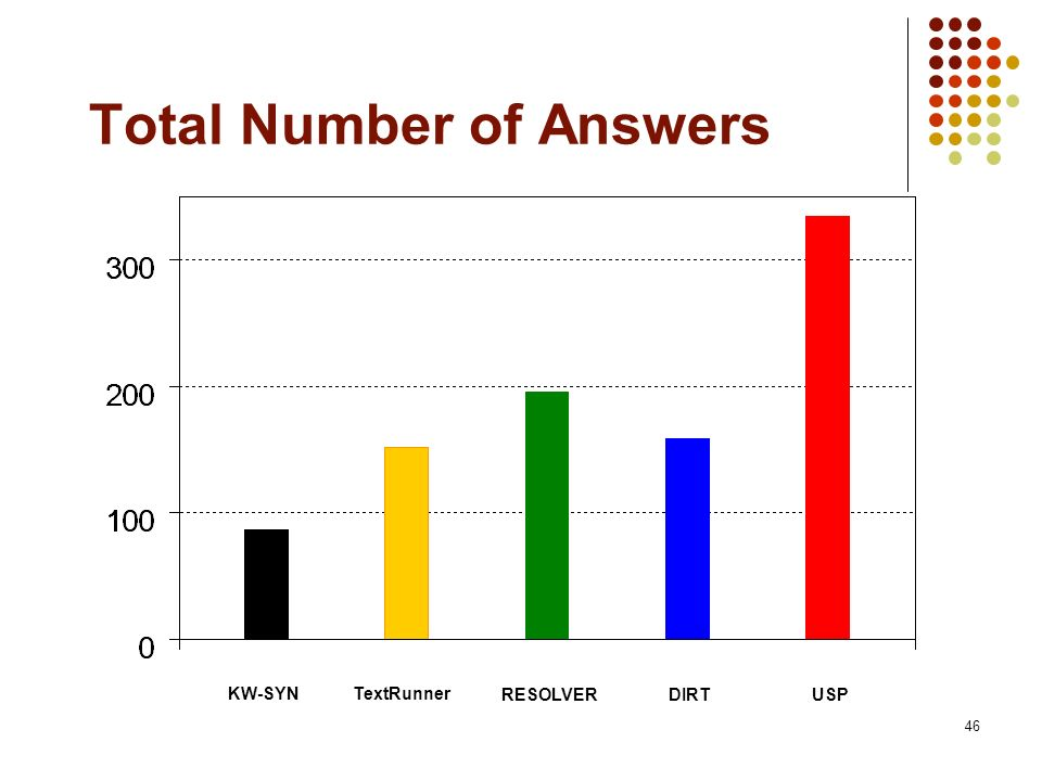 Total Number of Answers