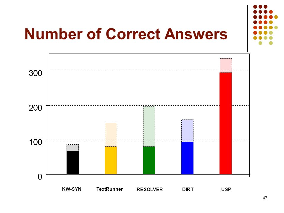 Number of Correct Answers