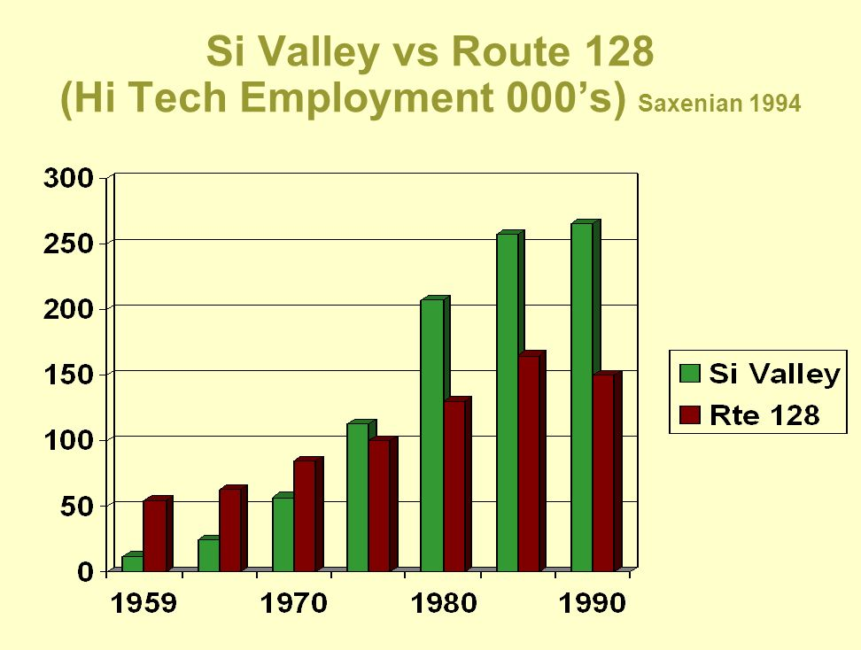 Si Valley vs Route 128 (Hi Tech Employment 000's) Saxenian 1994