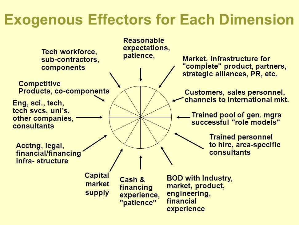 Exogenous Effectors for Each Dimension