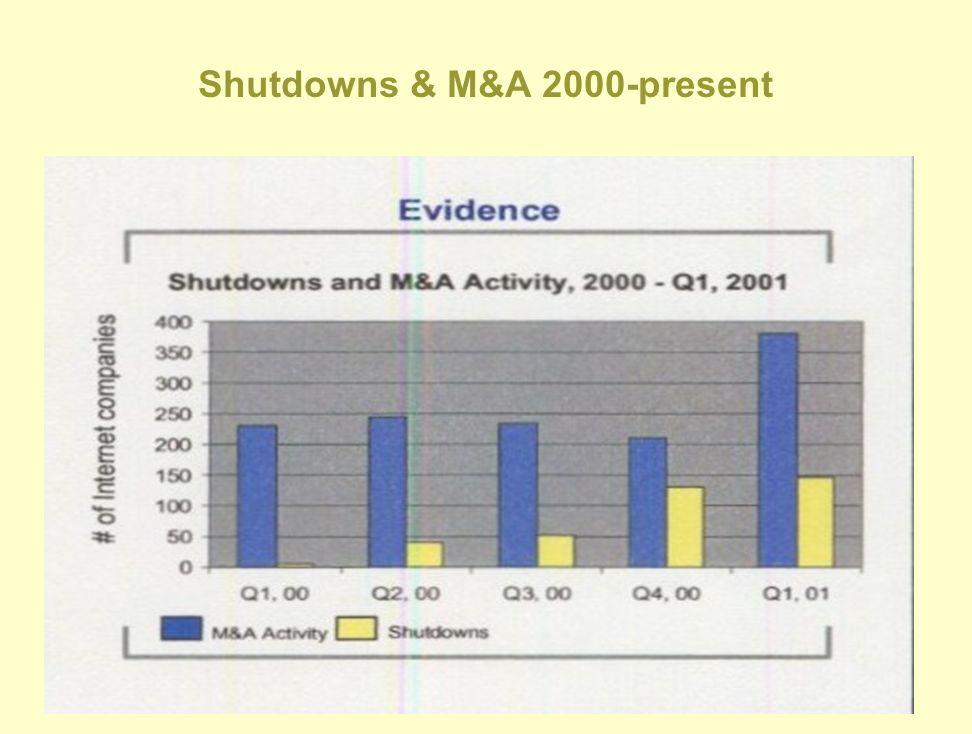 Shutdowns & M&A 2000-present
