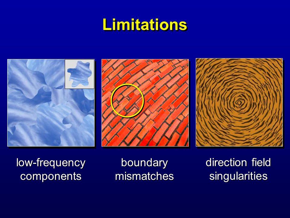 direction field singularities