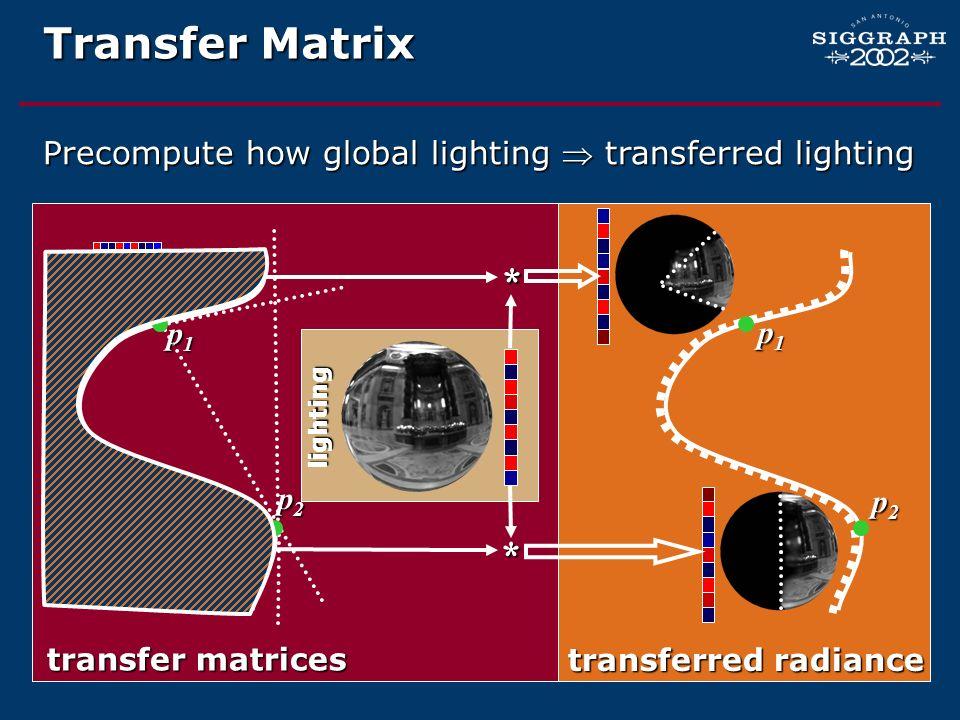 Transfer Matrix Precompute how global lighting  transferred lighting. * p1. p1. lighting.
