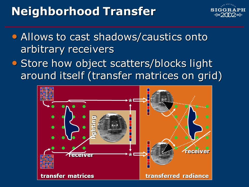 Neighborhood Transfer