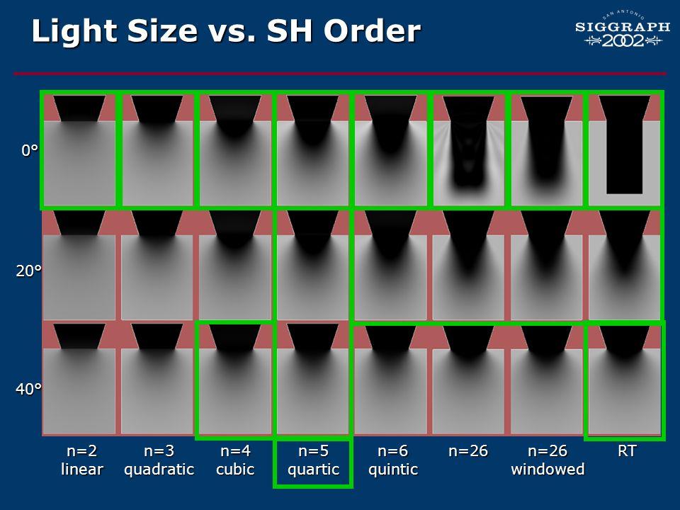Light Size vs. SH Order 0° 20° 40° n=2 linear n=3 quadratic n=4 cubic