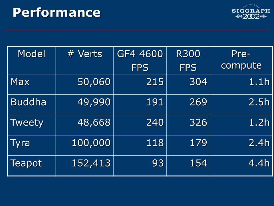 Performance Model # Verts GF4 4600 FPS R300 Pre-compute Max 50,060 215