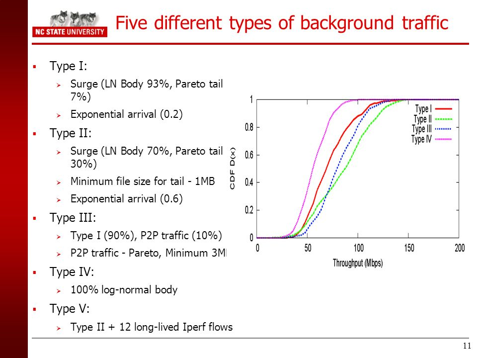 Five different types of background traffic