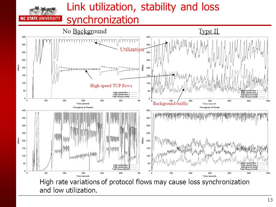 Link utilization, stability and loss synchronization
