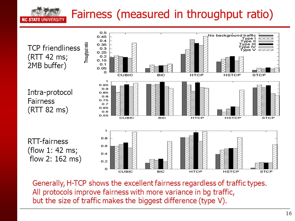 Fairness (measured in throughput ratio)