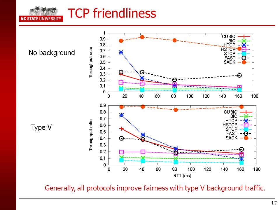 TCP friendliness No background Type V