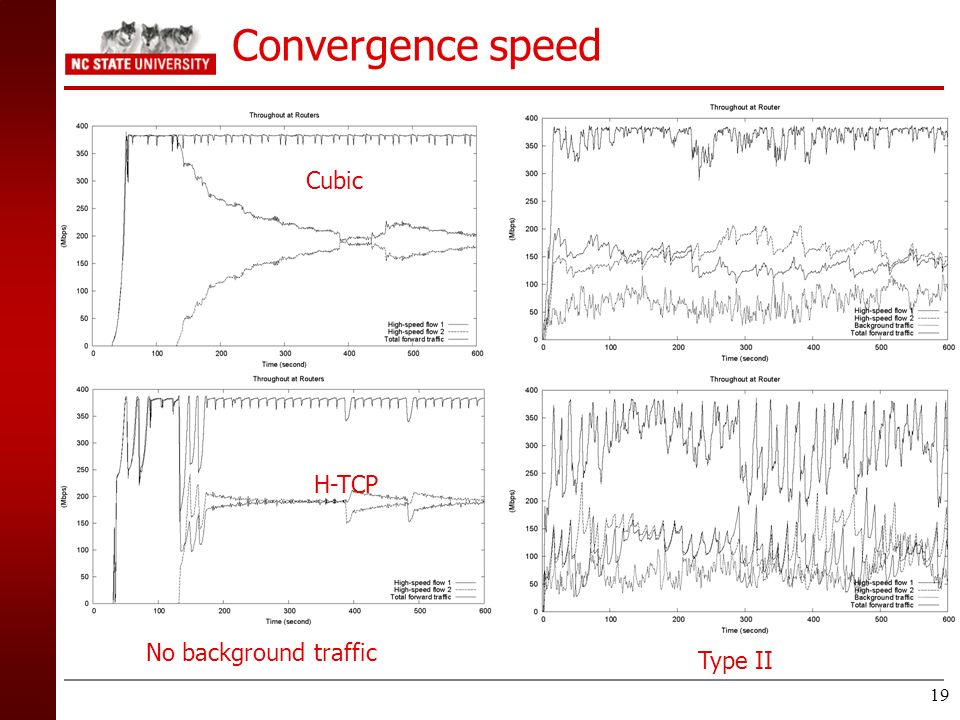 Convergence speed Cubic H-TCP No background traffic Type II