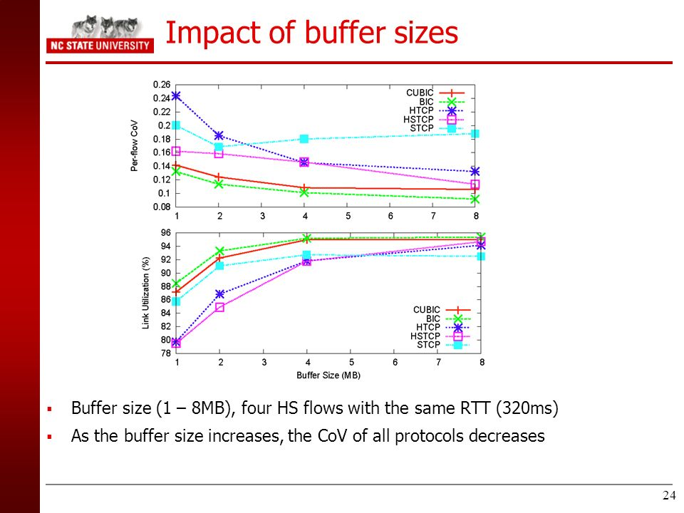 Impact of buffer sizes Buffer size (1 – 8MB), four HS flows with the same RTT (320ms)