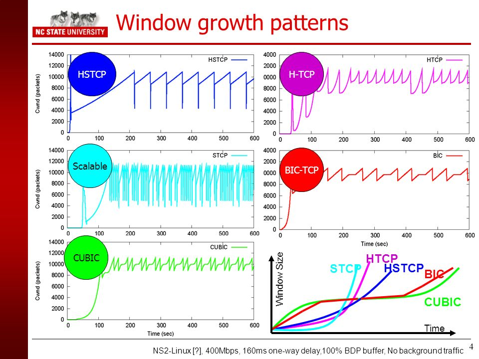 Window growth patterns