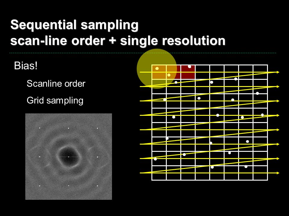Sequential sampling scan-line order + single resolution