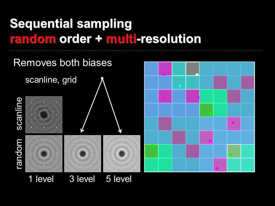 Sequential sampling random order + multi-resolution
